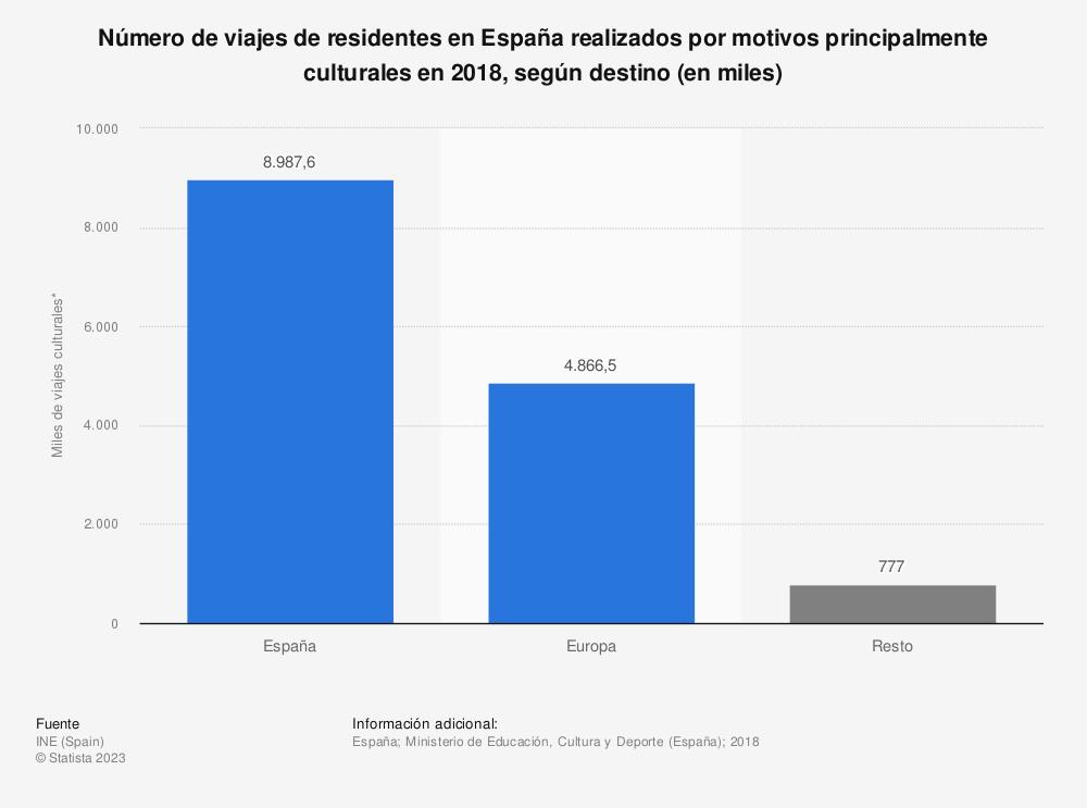 Estadística: Número de viajes de residentes en España realizados por motivos principalmente culturales en 2016, según destino (en miles) | Statista