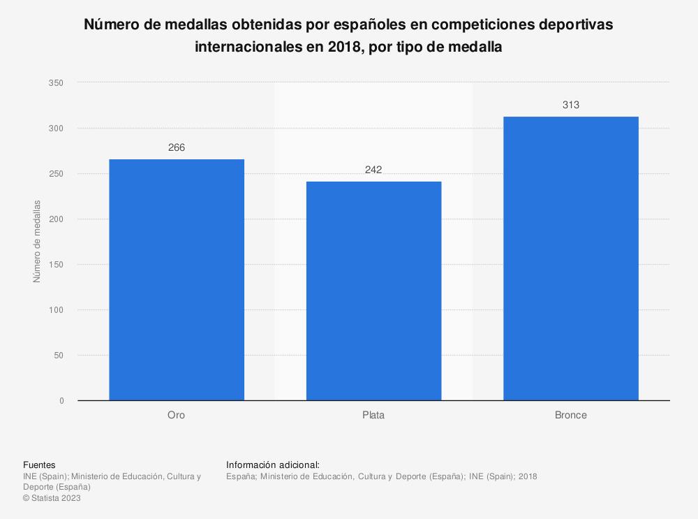 Estadística: Número de medallas obtenidas por españoles en competiciones deportivas internacionales en 2018, por tipo de medalla | Statista