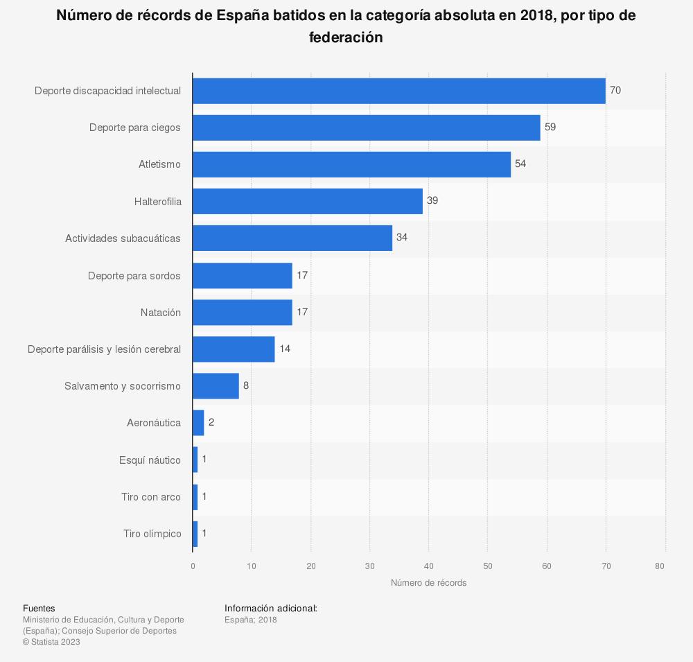 Estadística: Número de récords de España batidos en la categoría absoluta en 2018, por tipo de federación  | Statista