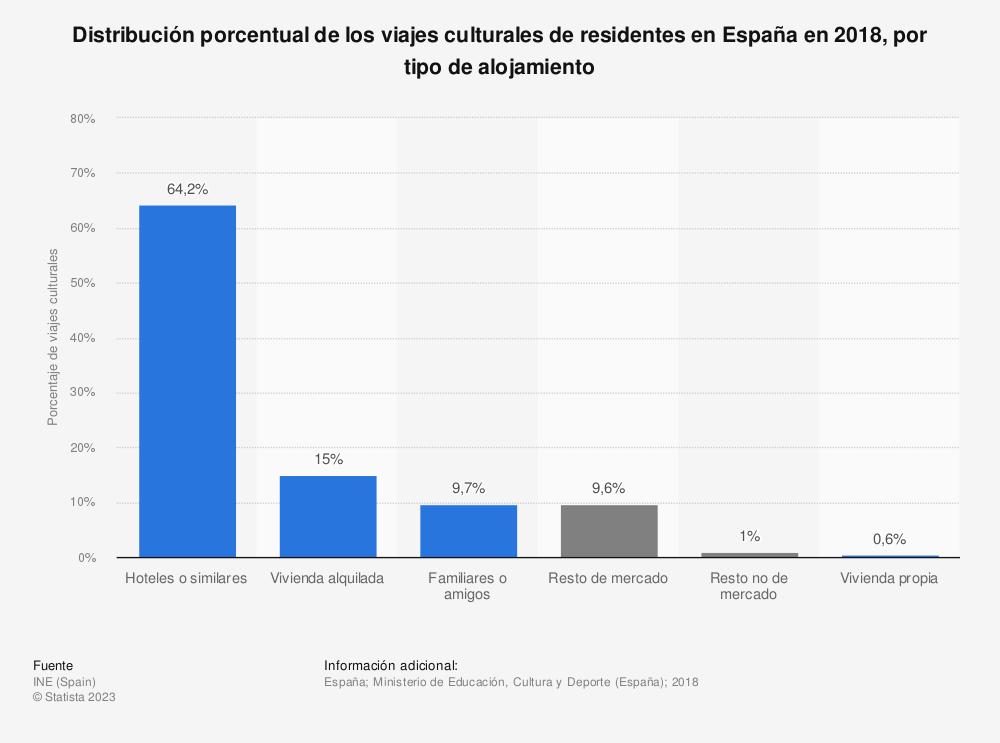 Estadística: Distribución porcentual de los viajes culturales de residentes en España en 2016, por tipo de alojamiento | Statista