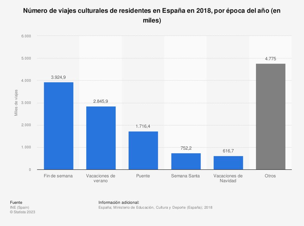 Estadística: Número de viajes culturales de residentes en España en 2018, por época del año (en miles) | Statista