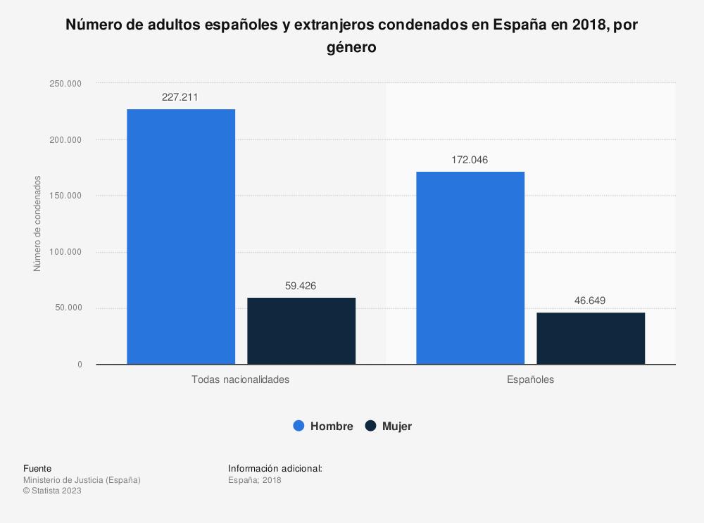 Estadística: Número de adultos españoles y extranjeros condenados en España en 2018, por género | Statista