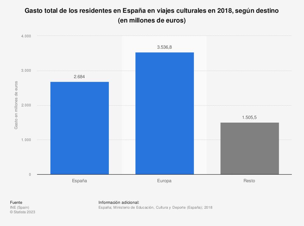 Estadística: Gasto total de los residentes en España en viajes culturales en 2016, según destino (en millones de euros) | Statista
