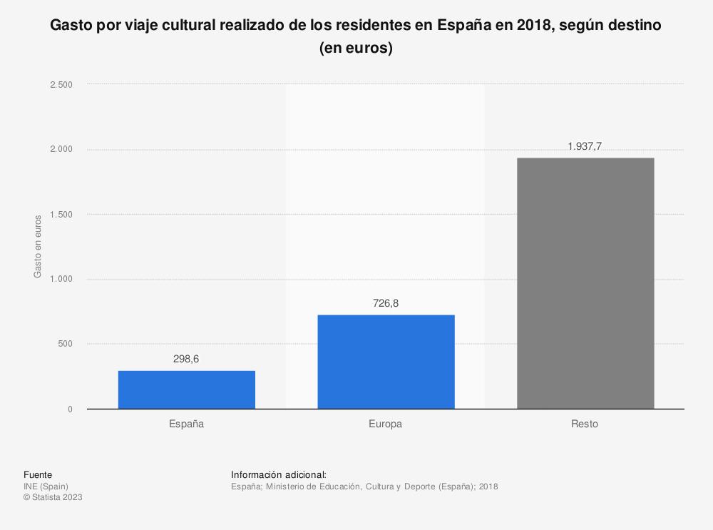 Estadística: Gasto por viaje cultural realizado de los residentes en España en 2016, según destino (en euros) | Statista