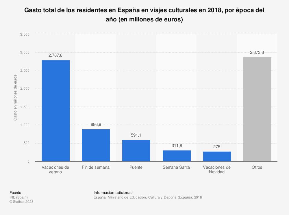 Estadística: Gasto total de los residentes en España en viajes culturales en 2016, por época del año (en millones de euros) | Statista