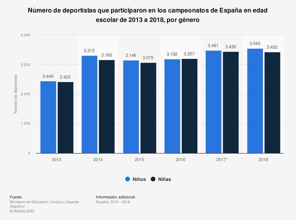 Estadística: Número de deportistas que participaron en los campeonatos de España en edad escolar de 2013 a 2018, por género | Statista