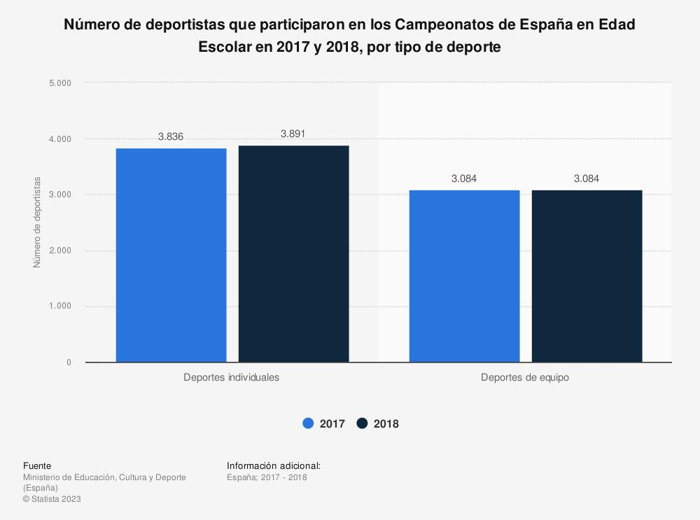 Estadística: Número de deportistas que participaron en los Campeonatos de España en Edad Escolar en 2017 y 2018, por tipo de deporte | Statista
