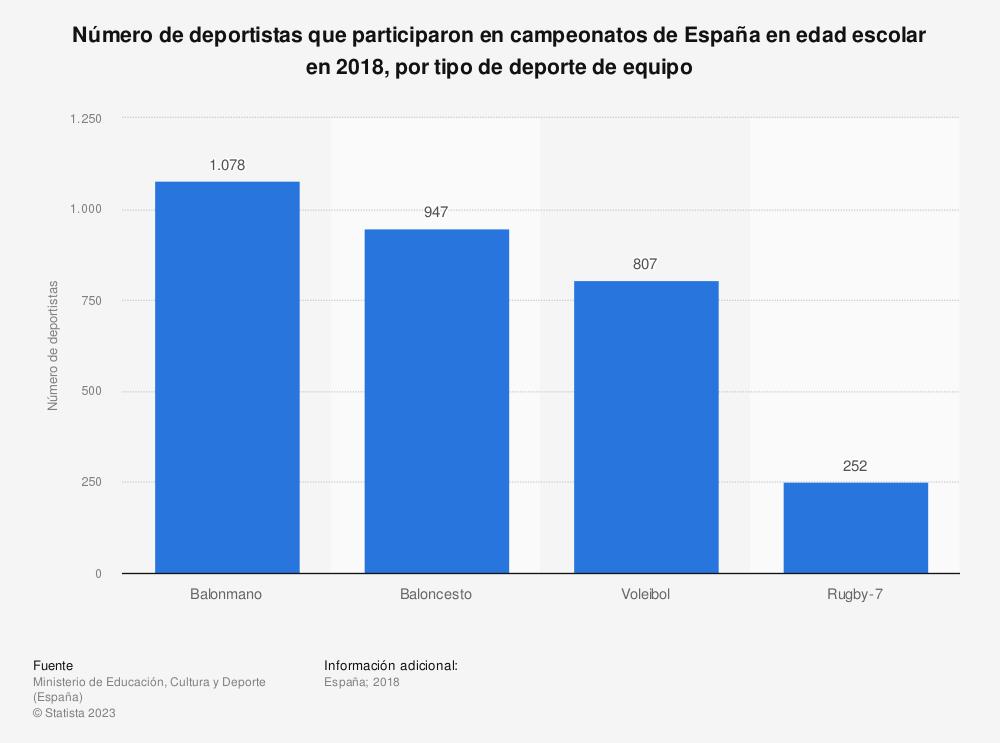 Estadística: Número de deportistas que participaron en campeonatos de España en edad escolar en 2018, por tipo de deporte de equipo | Statista