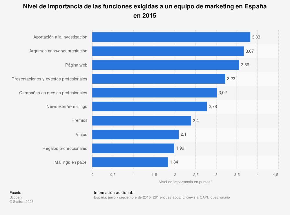 Estadística: Nivel de importancia de las funciones exigidas a un equipo de marketing en España en 2015 | Statista