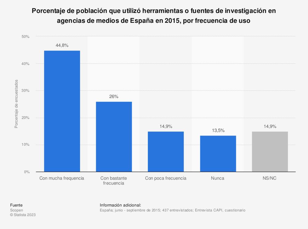 Estadística: Porcentaje de población que utilizó herramientas o fuentes de investigación en agencias de medios de España en 2015, por frecuencia de uso | Statista