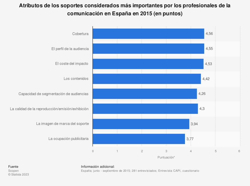 Estadística: Atributos de los soportes considerados más importantes por los profesionales de la comunicación en España en 2015 (en puntos) | Statista
