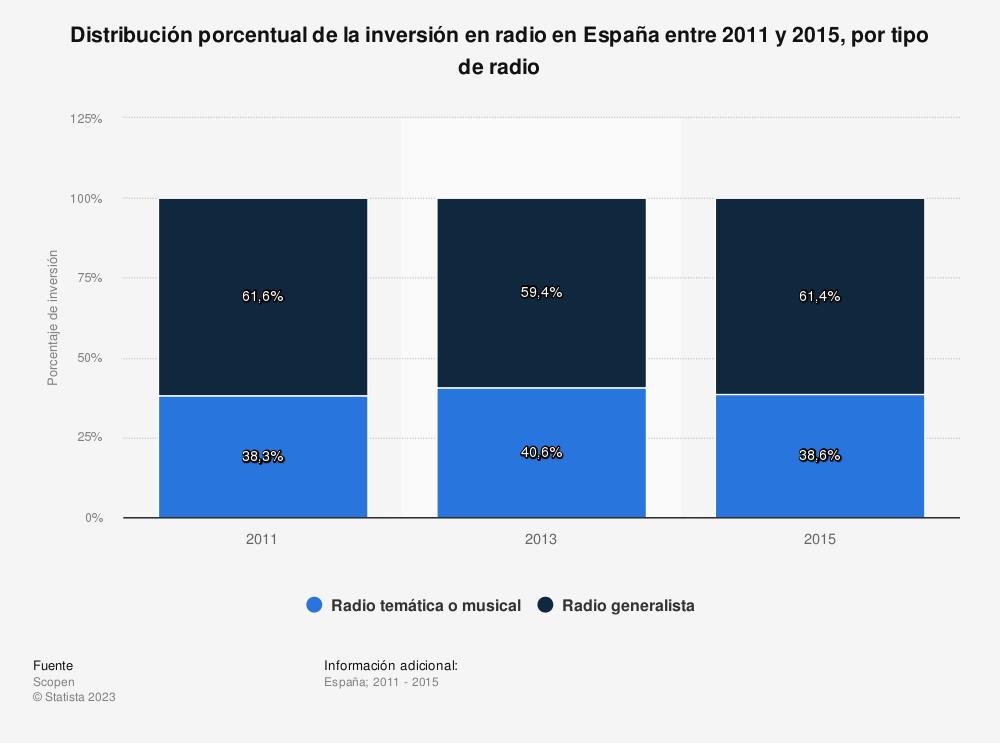 Estadística: Distribución porcentual de la inversión en radio en España entre 2011 y 2015, por tipo de radio | Statista