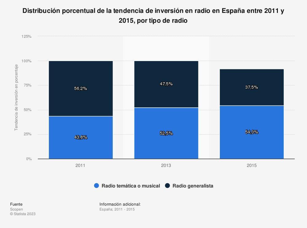 Estadística: Distribución porcentual de la tendencia de inversión en radio en España entre 2011 y 2015, por tipo de radio | Statista