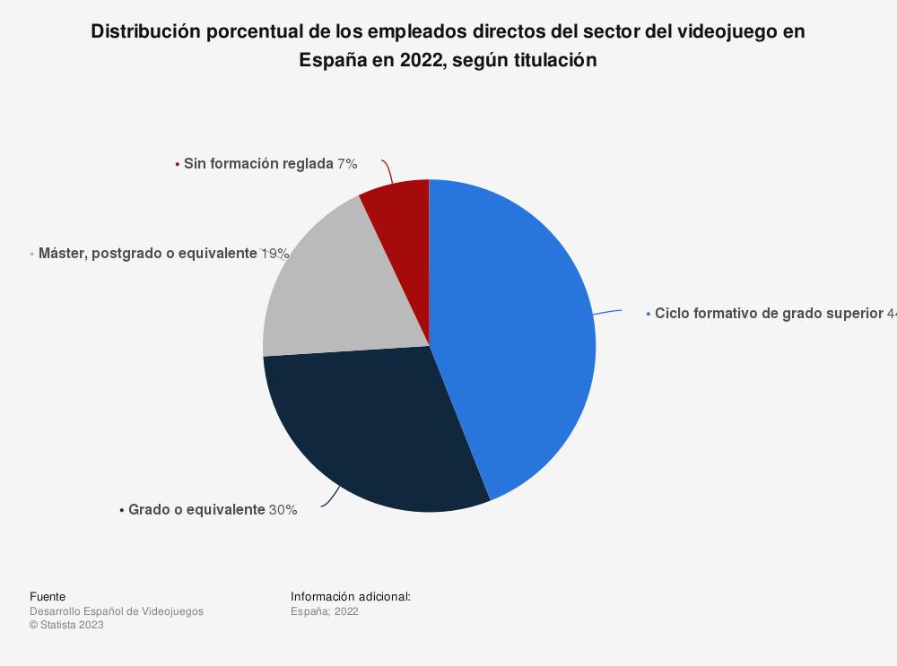 Estadística: Distribución porcentual de los empleados directos del sector del videojuego en España en 2019, según titulación  | Statista