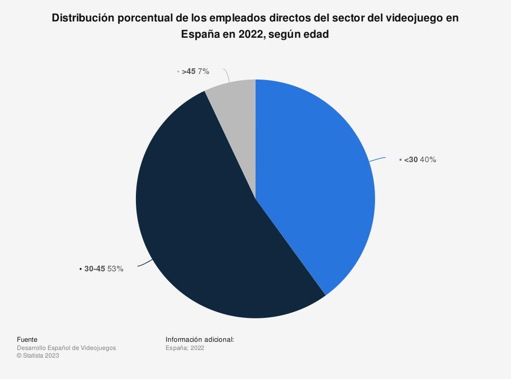 Estadística: Distribución porcentual de los empleados directos del sector del videojuego en España en 2018, según edad  | Statista