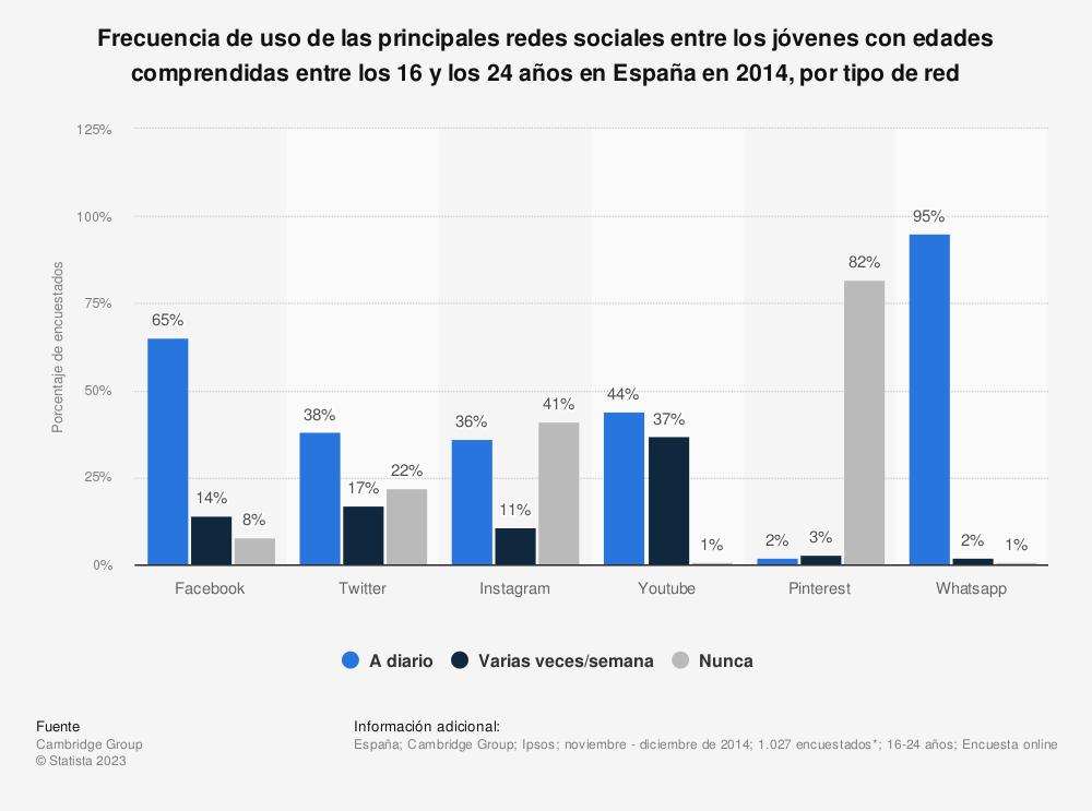 Estadística: Frecuencia de uso de las principales redes sociales entre los jóvenes con edades comprendidas entre los 16 y los 24 años en España en 2014, por tipo de red | Statista