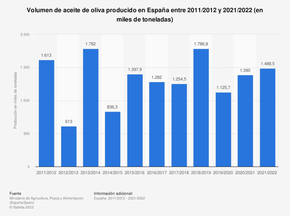 Estadística: Volumen de aceite de oliva producido en España entre 2011/2012 y 2019/2020 (en miles de toneladas) | Statista