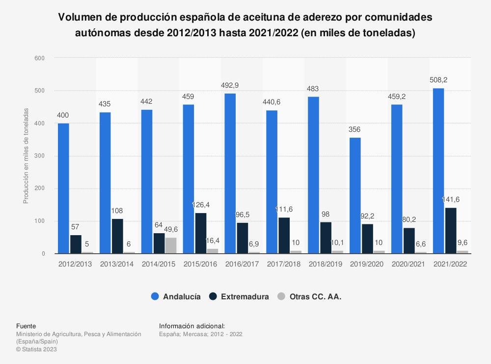 Estadística: Volumen de producción española de aceituna de aderezo por comunidades autónomas desde 2012/2013  hasta 2019/2020 (en miles de toneladas) | Statista
