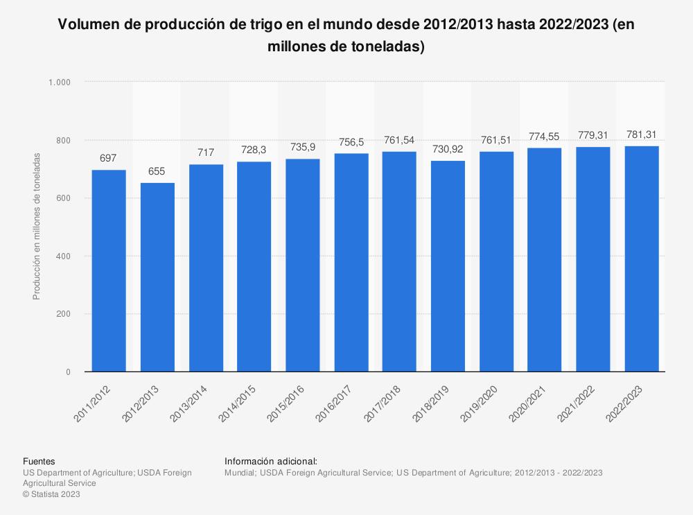Estadística: Volumen de trigo producido en el mundo desde 2011 hasta 2017 (en millones de toneladas) | Statista