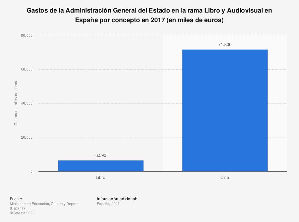 Estadística: Gastos de la Administración General del Estado en la rama Libro y Audiovisual en España por concepto en 2017 (en miles de euros) | Statista