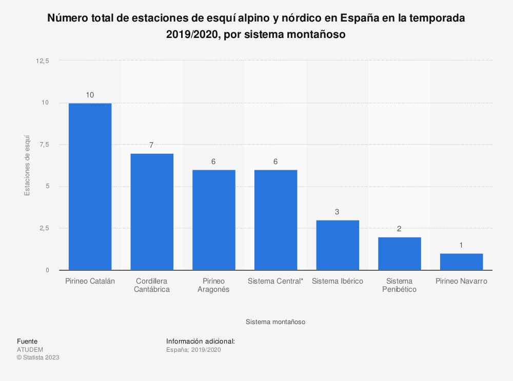 Estadística: Número total de estaciones de esquí alpino y nórdico en España en la temporada 2018/2019, por sistema montañoso | Statista