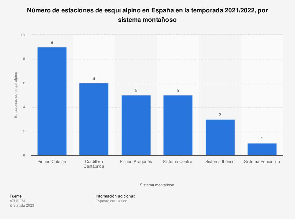 Estadística: Número de estaciones de esquí alpino en España en la temporada 2019/2020, por sistema montañoso | Statista
