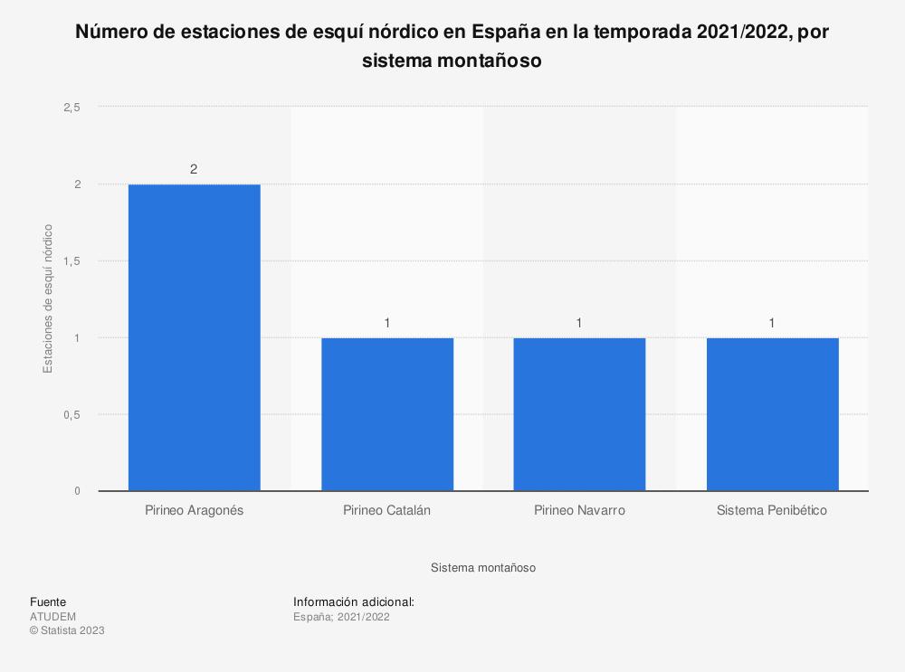 Estadística: Número de estaciones de esquí nórdico en España en la temporada 2019/2020, por sistema montañoso | Statista