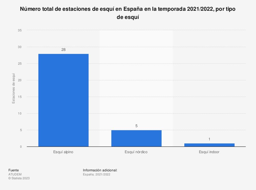 Estadística: Número total de estaciones de esquí en España en la temporada 2017/2018, por tipo de esquí | Statista