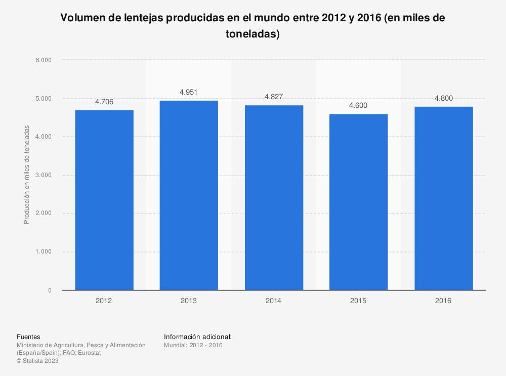 Estadística: Volumen de lentejas producidas en el mundo entre 2012 y 2016 (en miles de toneladas) | Statista