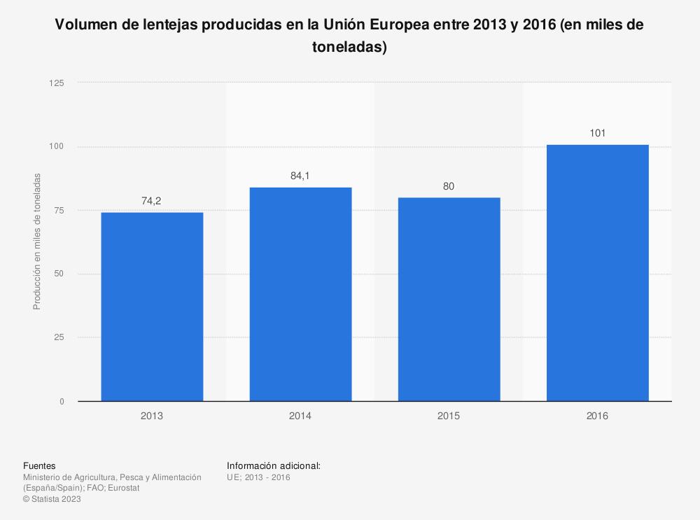 Estadística: Volumen de lentejas producidas en la Unión Europea entre 2013 y 2016 (en miles de toneladas) | Statista