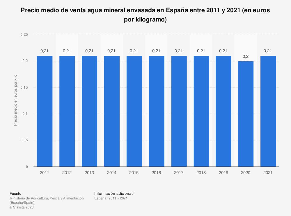 Estadística: Precio medio anual de agua mineral envasada en España entre 2011 y 2018 (en euros por kilogramo) | Statista