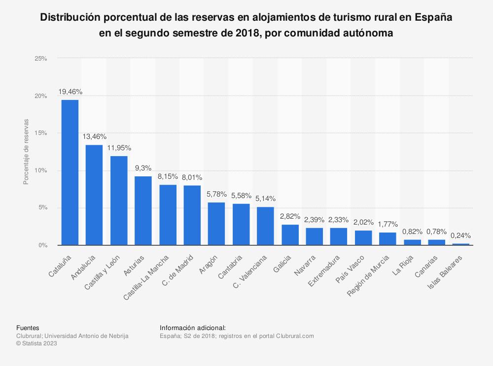 Estadística: Distribución porcentual de las reservas en alojamientos de turismo rural en España en el segundo semestre de 2018, por comunidad autónoma | Statista