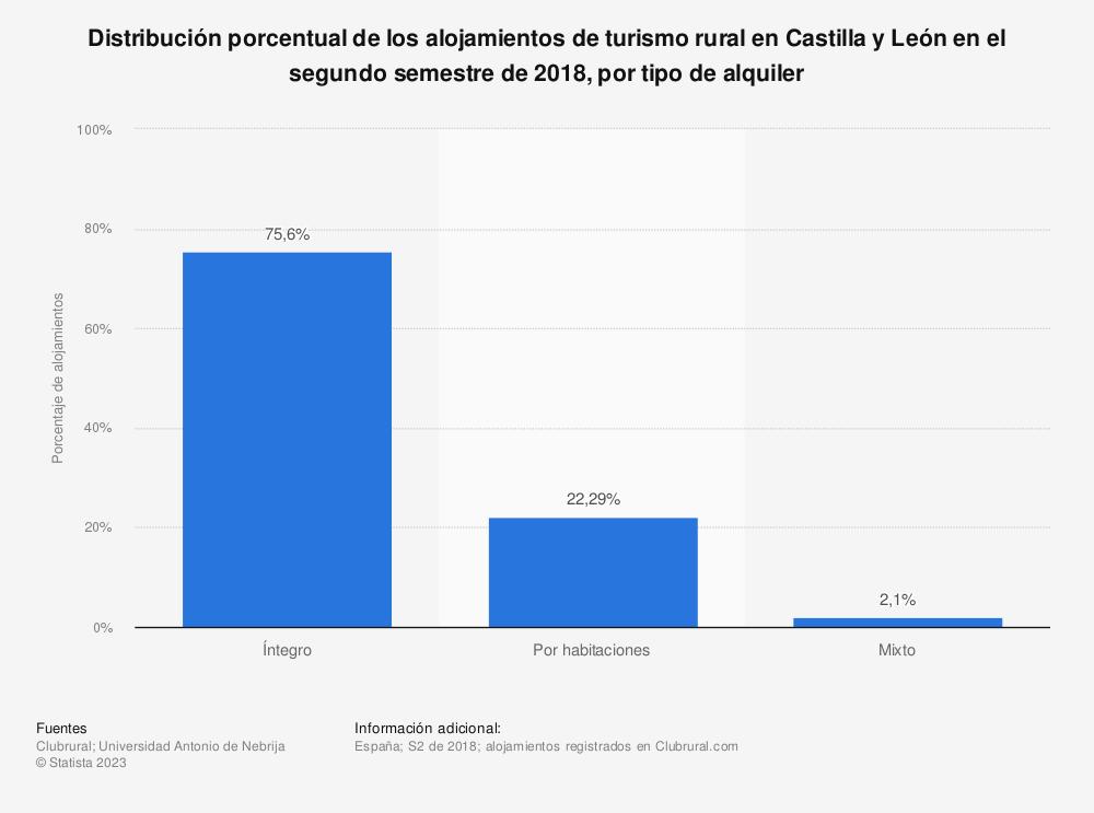 Estadística: Distribución porcentual de los alojamientos de turismo rural en Castilla y León en el segundo semestre de 2018, por tipo de alquiler | Statista