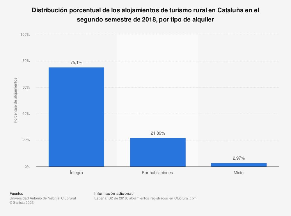 Estadística: Distribución porcentual de los alojamientos de turismo rural en Cataluña en el segundo semestre de 2018, por tipo de alquiler   Statista