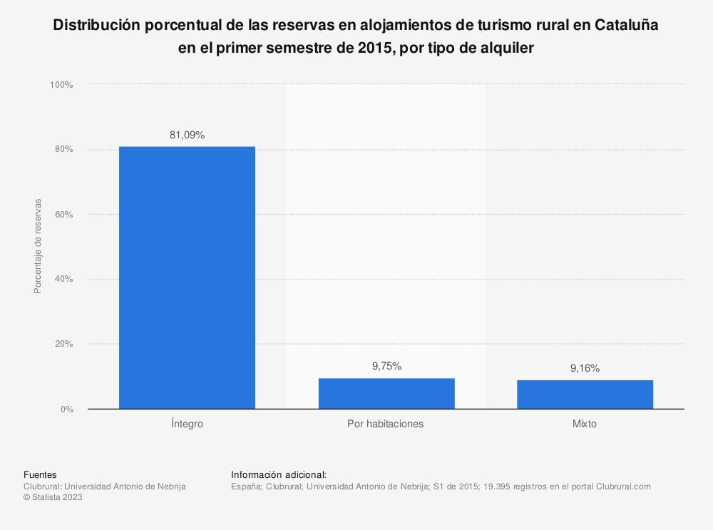 Estadística: Distribución porcentual de las reservas en alojamientos de turismo rural en Cataluña en el primer semestre de 2015, por tipo de alquiler | Statista