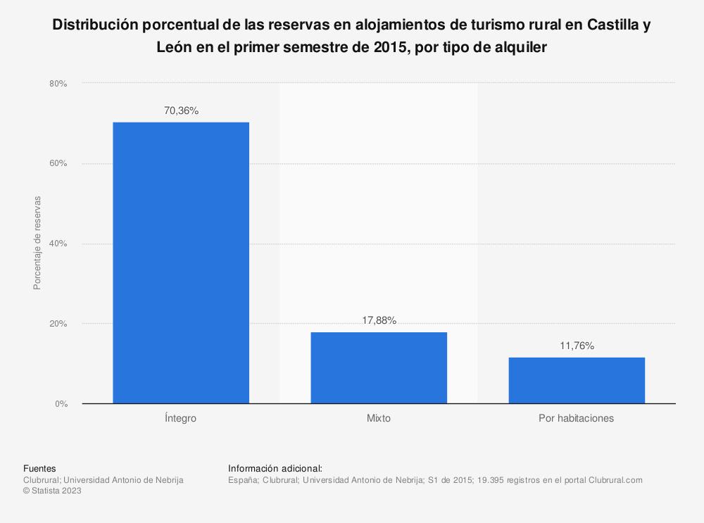 Estadística: Distribución porcentual de las reservas en alojamientos de turismo rural en Castilla y León en el primer semestre de 2015, por tipo de alquiler | Statista