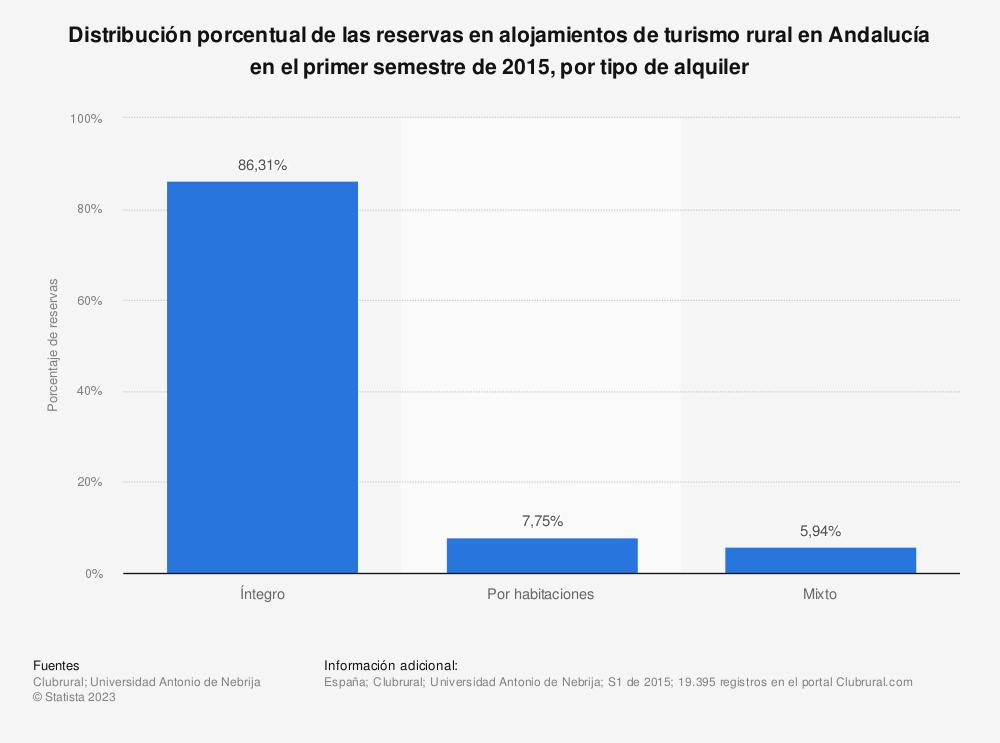 Estadística: Distribución porcentual de las reservas en alojamientos de turismo rural en Andalucía en el primer semestre de 2015, por tipo de alquiler | Statista