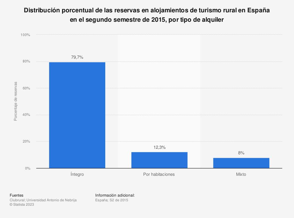Estadística: Distribución porcentual de las reservas en alojamientos de turismo rural en España en el segundo semestre de 2015, por tipo de alquiler | Statista