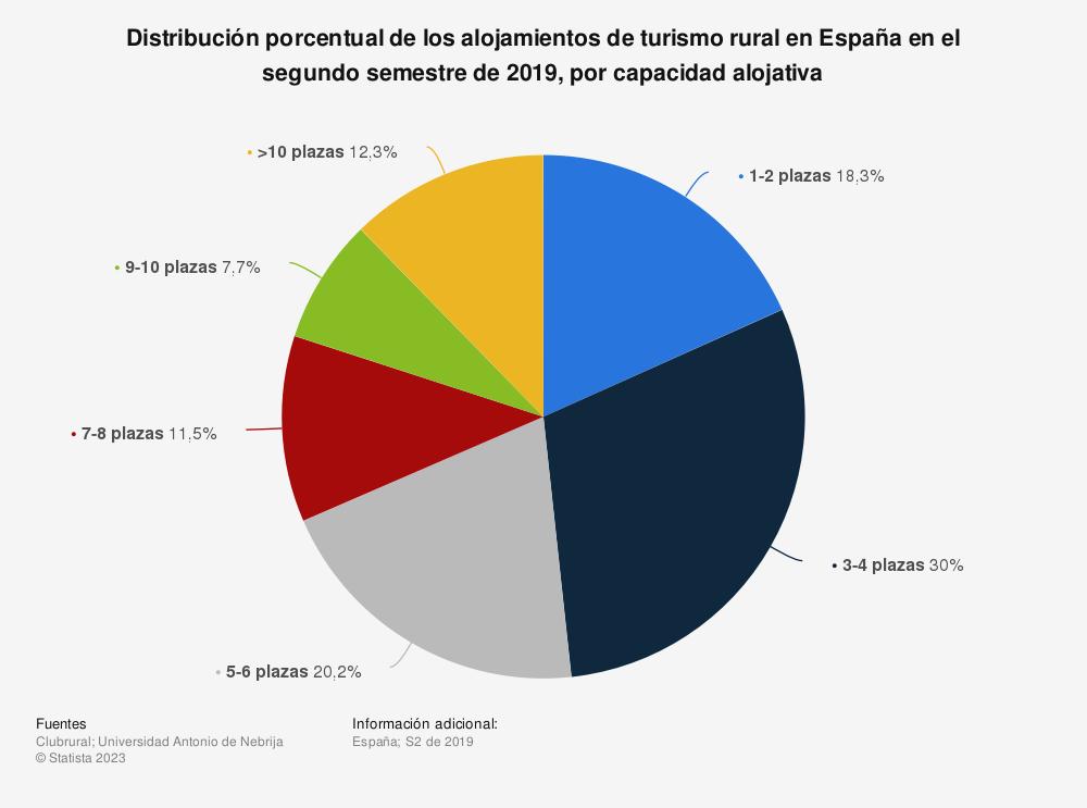 Estadística: Distribución porcentual de los alojamientos de turismo rural en España en el segundo semestre de 2019, por capacidad alojativa | Statista