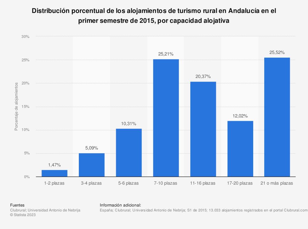 Estadística: Distribución porcentual de los alojamientos de turismo rural en Andalucía en el primer semestre de 2015, por capacidad alojativa | Statista