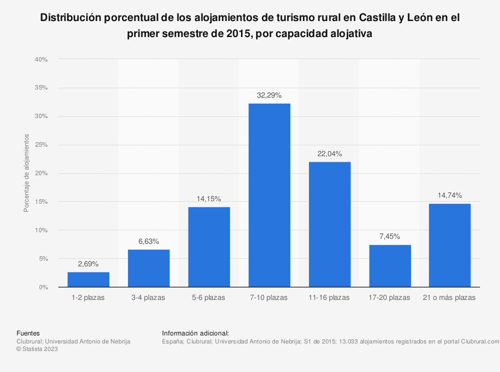 Estadística: Distribución porcentual de los alojamientos de turismo rural en Castilla y León en el primer semestre de 2015, por capacidad alojativa | Statista