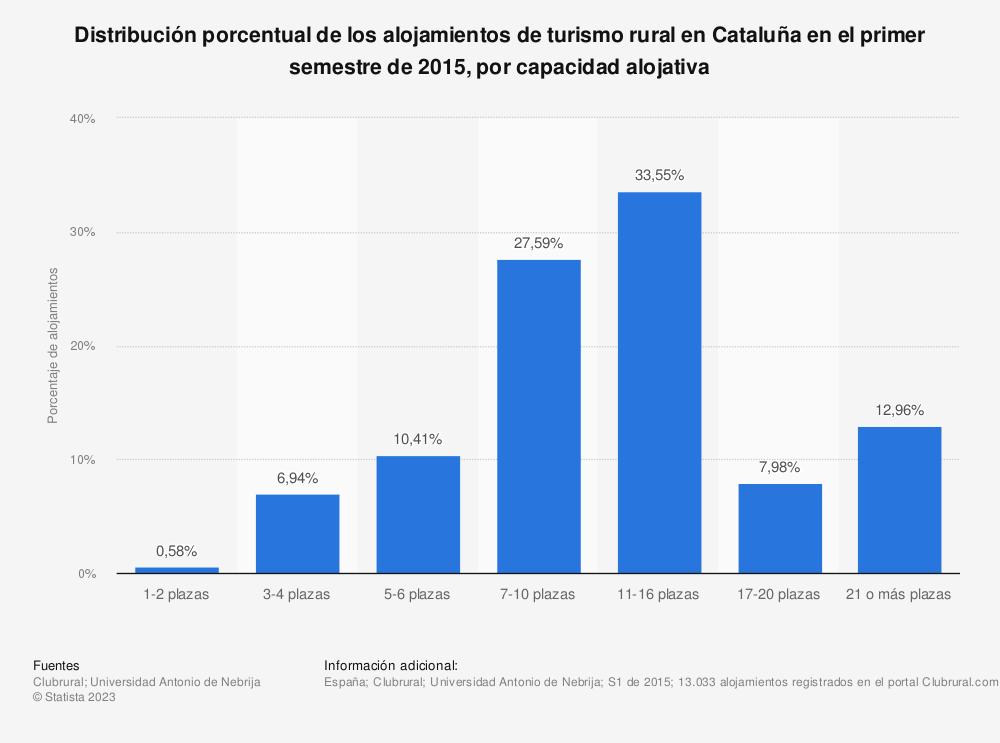 Estadística: Distribución porcentual de los alojamientos de turismo rural en Cataluña en el primer semestre de 2015, por capacidad alojativa   Statista