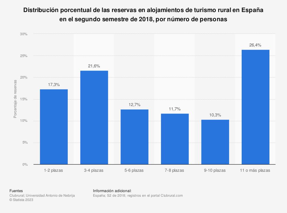 Estadística: Distribución porcentual de las reservas en alojamientos de turismo rural en España en el segundo semestre de 2018, por número de personas | Statista