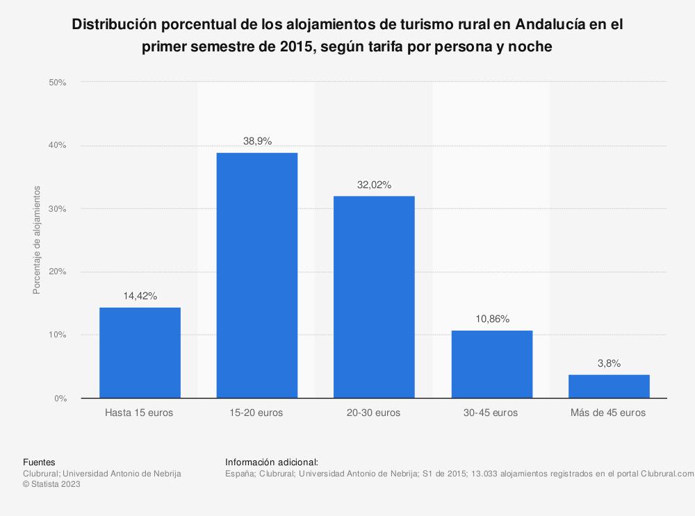 Estadística: Distribución porcentual de los alojamientos de turismo rural en Andalucía en el primer semestre de 2015, según tarifa por persona y noche | Statista