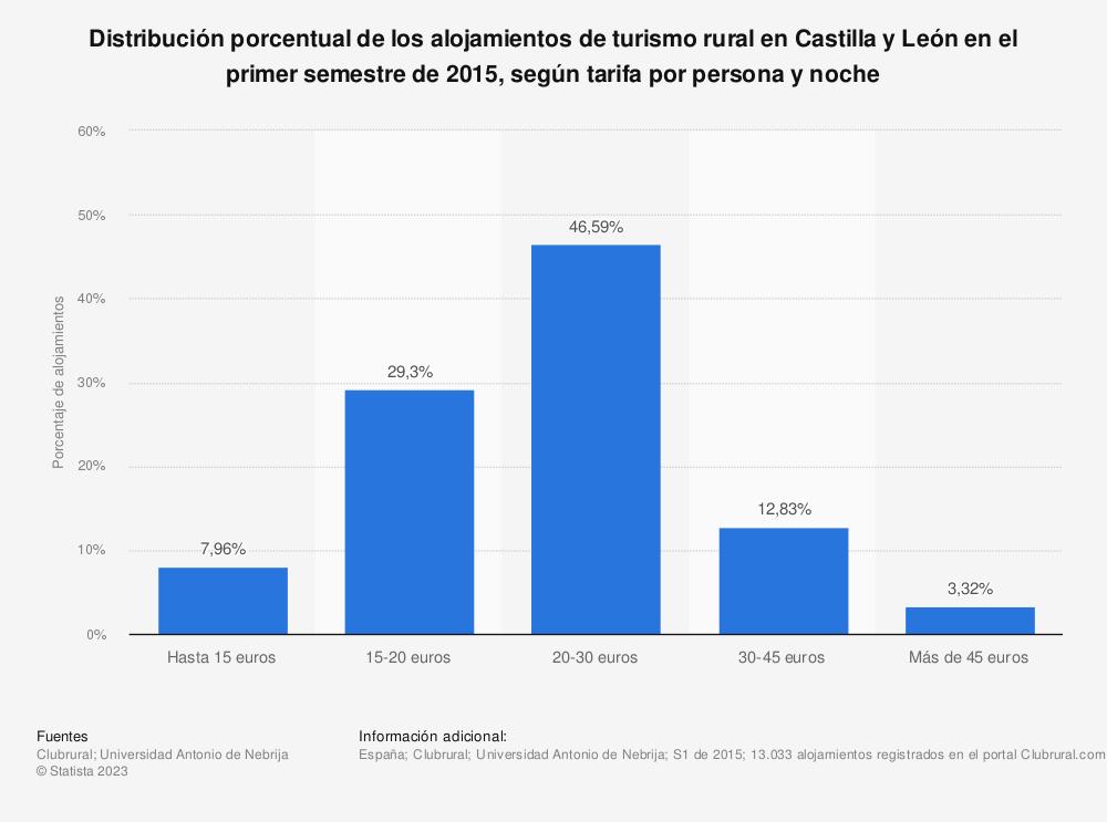 Estadística: Distribución porcentual de los alojamientos de turismo rural en Castilla y León en el primer semestre de 2015, según tarifa por persona y noche   Statista