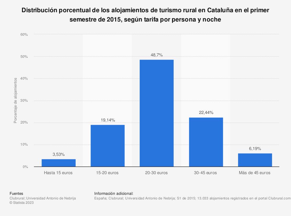 Estadística: Distribución porcentual de los alojamientos de turismo rural en Cataluña en el primer semestre de 2015, según tarifa por persona y noche | Statista