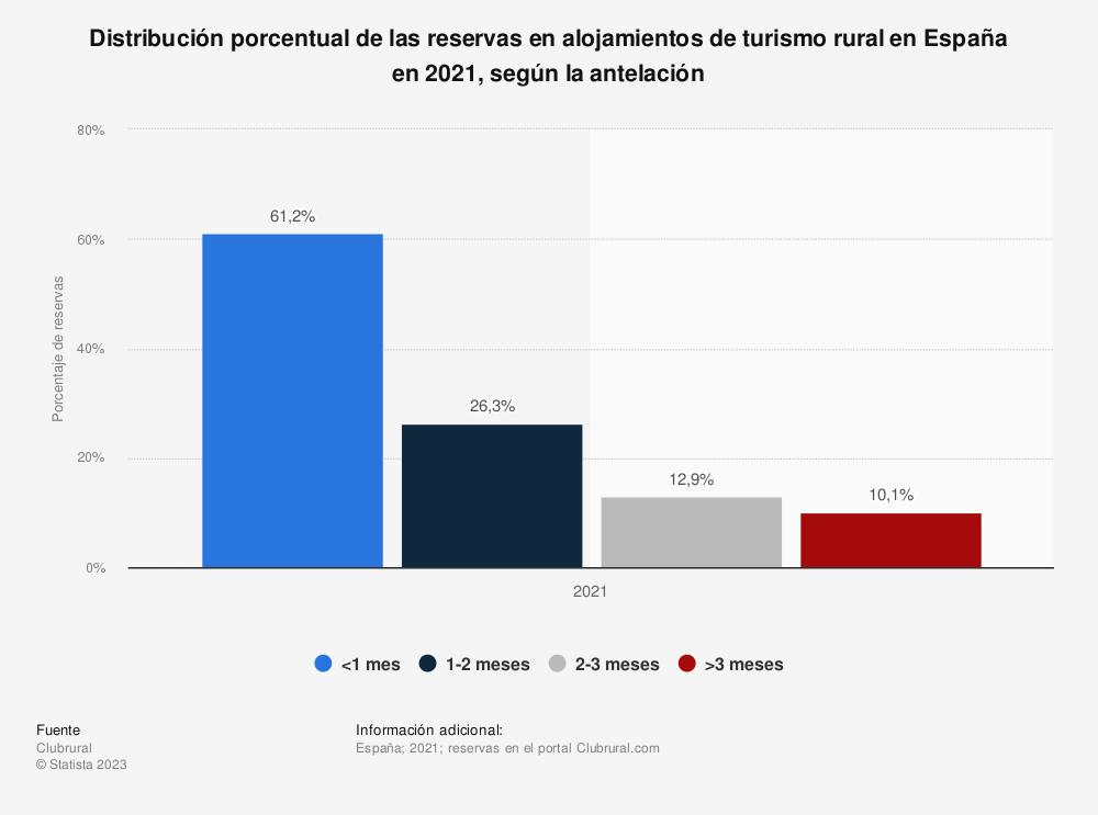 Estadística: Distribución porcentual de las reservas en alojamientos de turismo rural en España en 2020, según la antelación | Statista