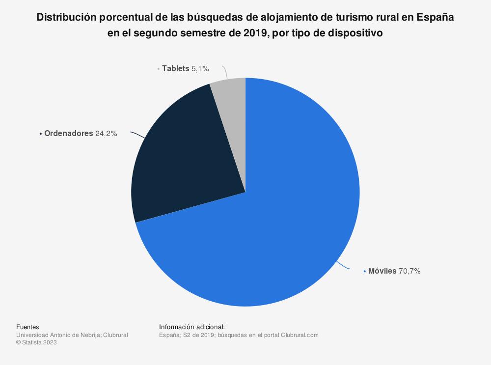 Estadística: Distribución porcentual de las búsquedas de alojamiento de turismo rural en España en el segundo semestre de 2019, por tipo de dispositivo | Statista
