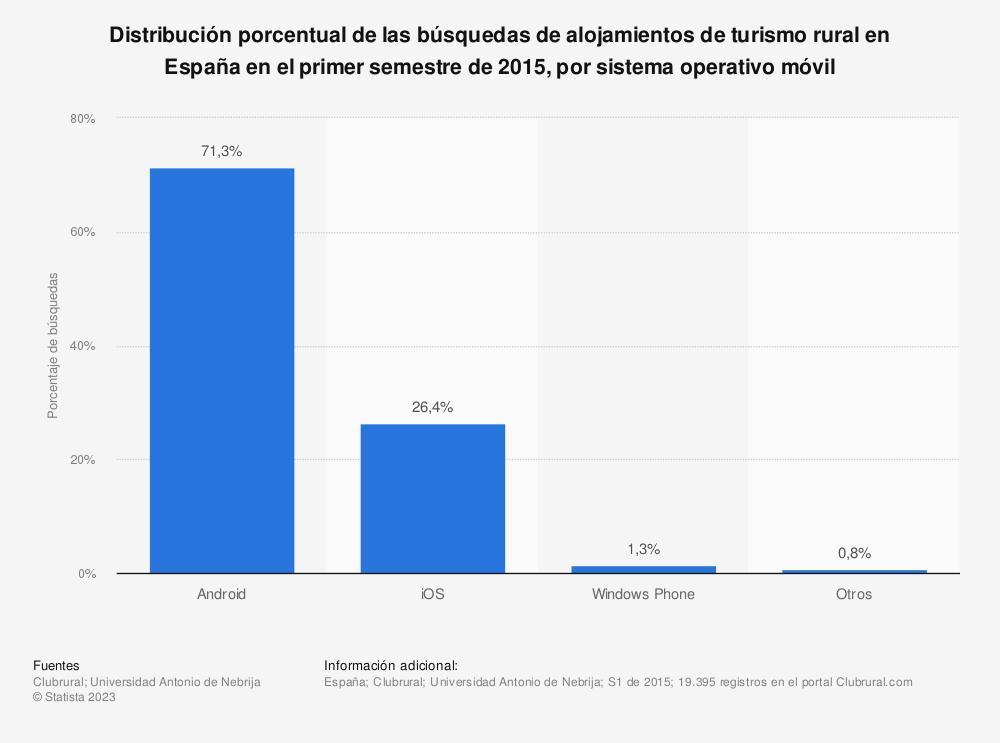 Estadística: Distribución porcentual de las búsquedas de alojamientos de turismo rural en España en el primer semestre de 2015, por sistema operativo móvil | Statista