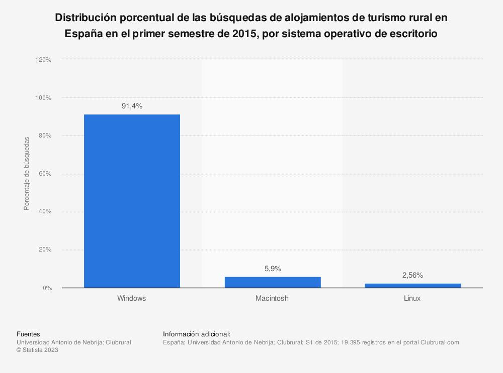 Estadística: Distribución porcentual de las búsquedas de alojamientos de turismo rural en España en el primer semestre de 2015, por sistema operativo de escritorio | Statista